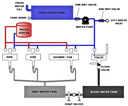 img_6300_0_977bf2e422027eea2ade70e048fae5c0 shurflo water pumpbypassing funfindersclub keystone cougar wiring diagram at edmiracle.co